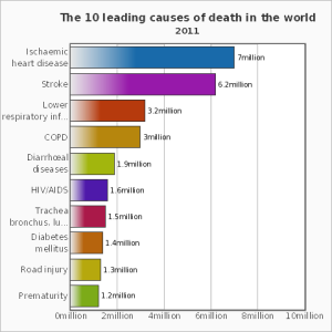 Source: World Health Organization  http://www.who.int/mediacentre/factsheets/fs310/en/